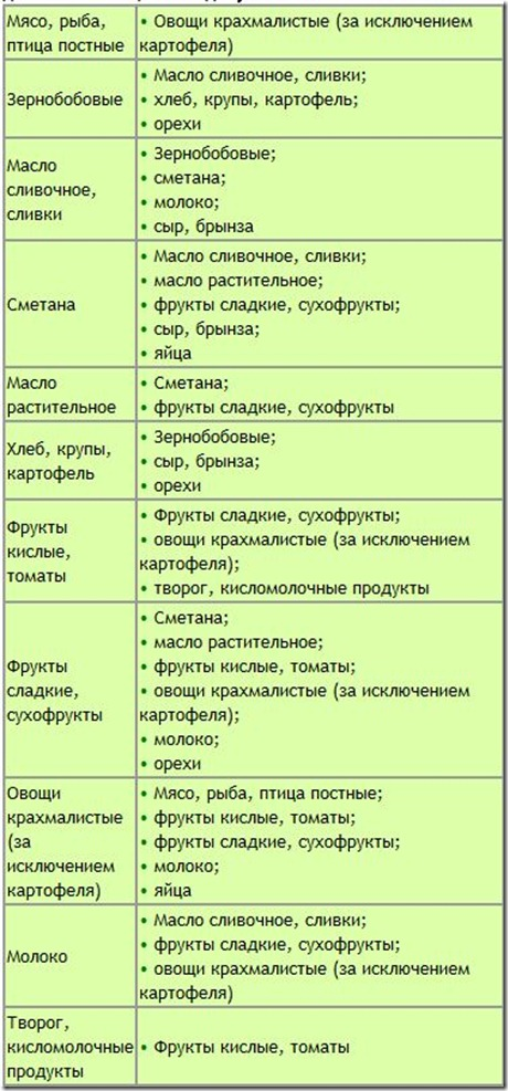 таблица продуктов с калориями для похудения